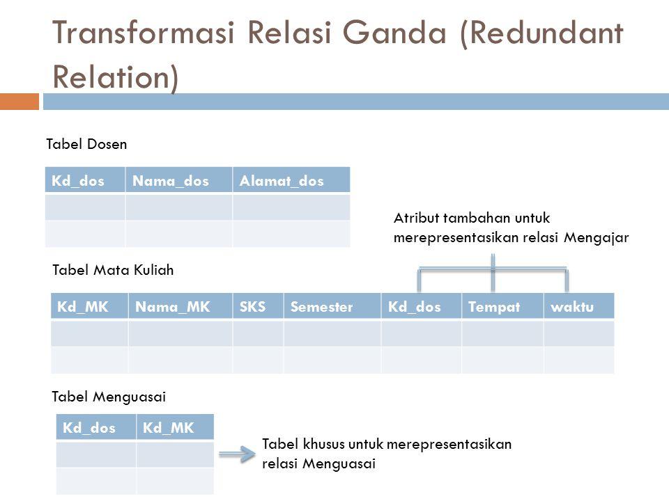Transformasi Relasi Ganda (Redundant Relation) Kd_dosNama_dosAlamat_dos Tabel Dosen Kd_MKNama_MKSKSSemesterKd_dosTempatwaktu Tabel Mata Kuliah Kd_dosK