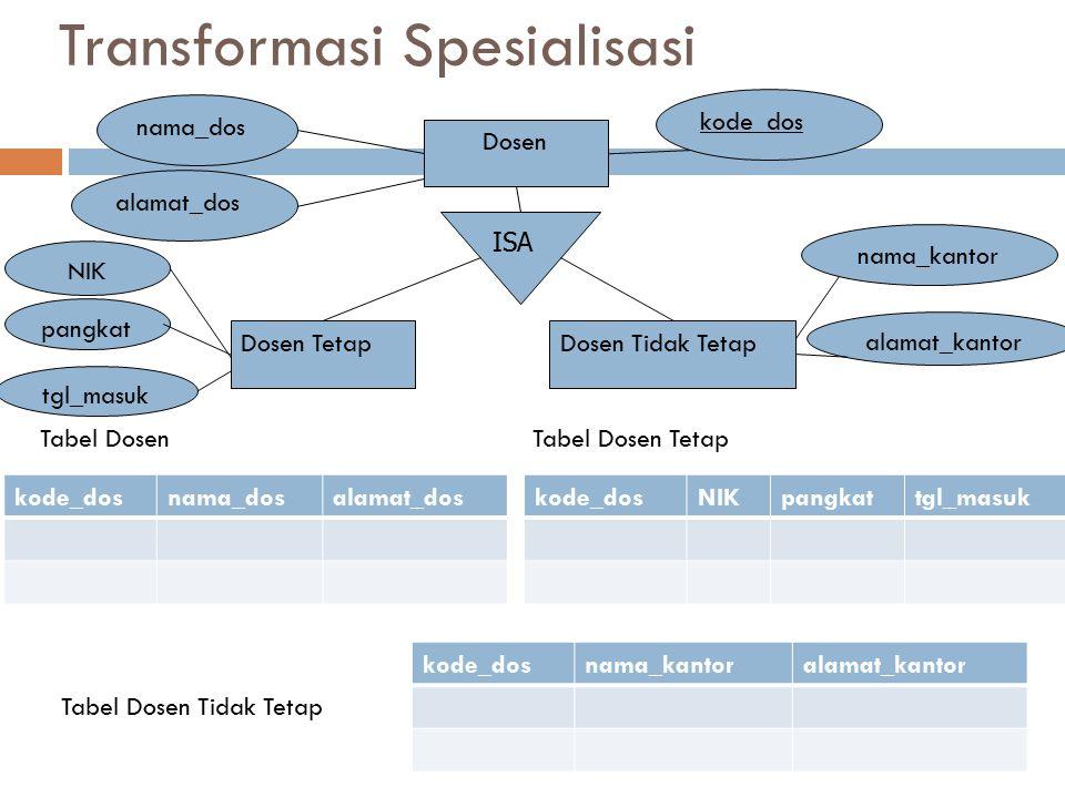Transformasi Spesialisasi nama_dos alamat_dos ISA Dosen Tetap Dosen Tidak Tetap Dosen NIK pangkat tgl_masuk nama_kantor alamat_kantor kode_dos nama_do