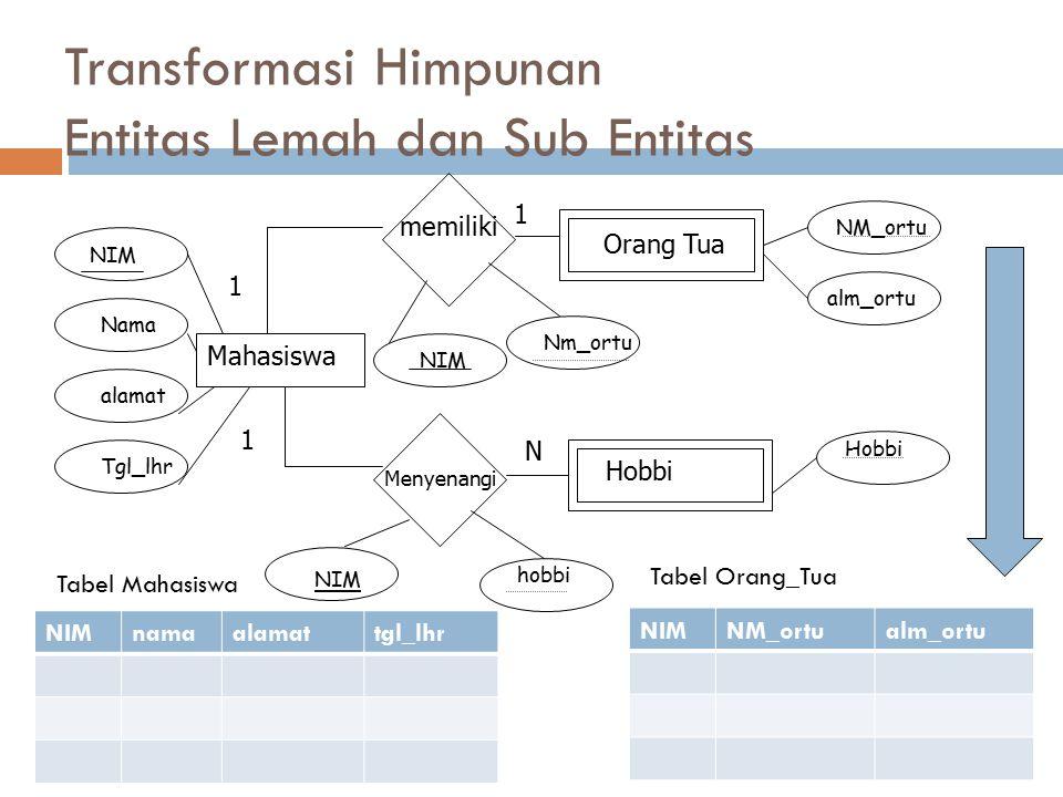 Transformasi Himpunan Entitas Lemah dan Sub Entitas Orang Tua Hobbi Mahasiswa memiliki Menyenangi NIM Nama alamat Tgl_lhr NIM Nm_ortu NM_ortu NIM hobb
