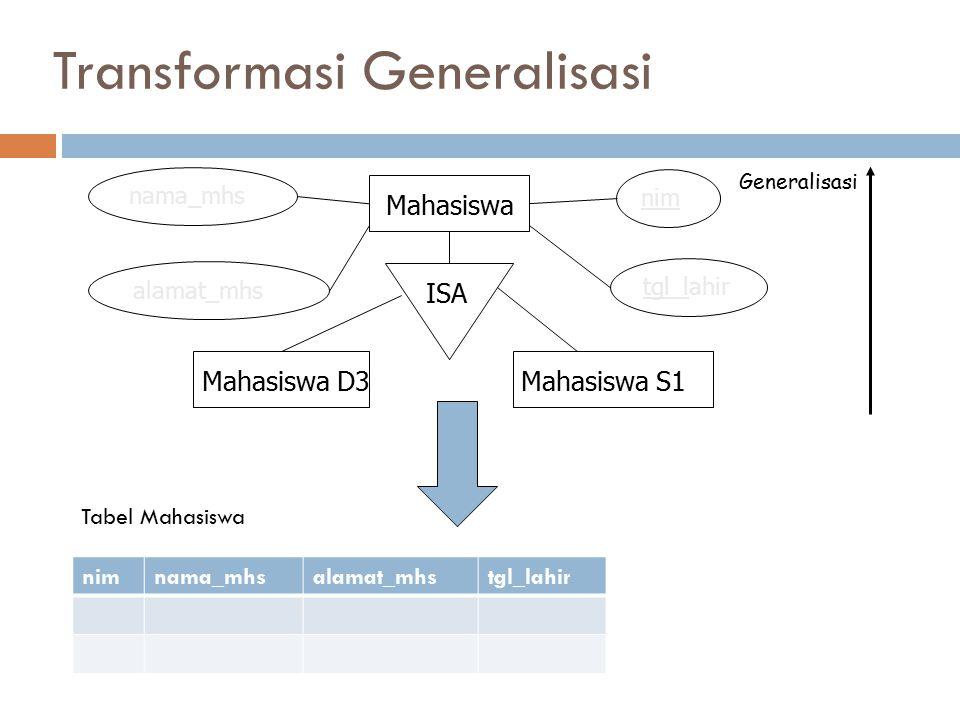 Transformasi Generalisasi Mahasiswa Mahasiswa D3 Mahasiswa S1 ISA Generalisasi nama_mhs alamat_mhs nim tgl_lahir nimnama_mhsalamat_mhstgl_lahirprog_st