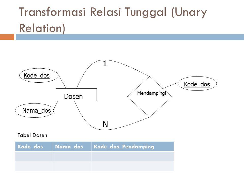 Transformasi Relasi Tunggal (Unary Relation) Dosen Mendampingi 1 N Kode_dos Nama_dos Kode_dosNama_dosKode_dos_Pendamping Tabel Dosen