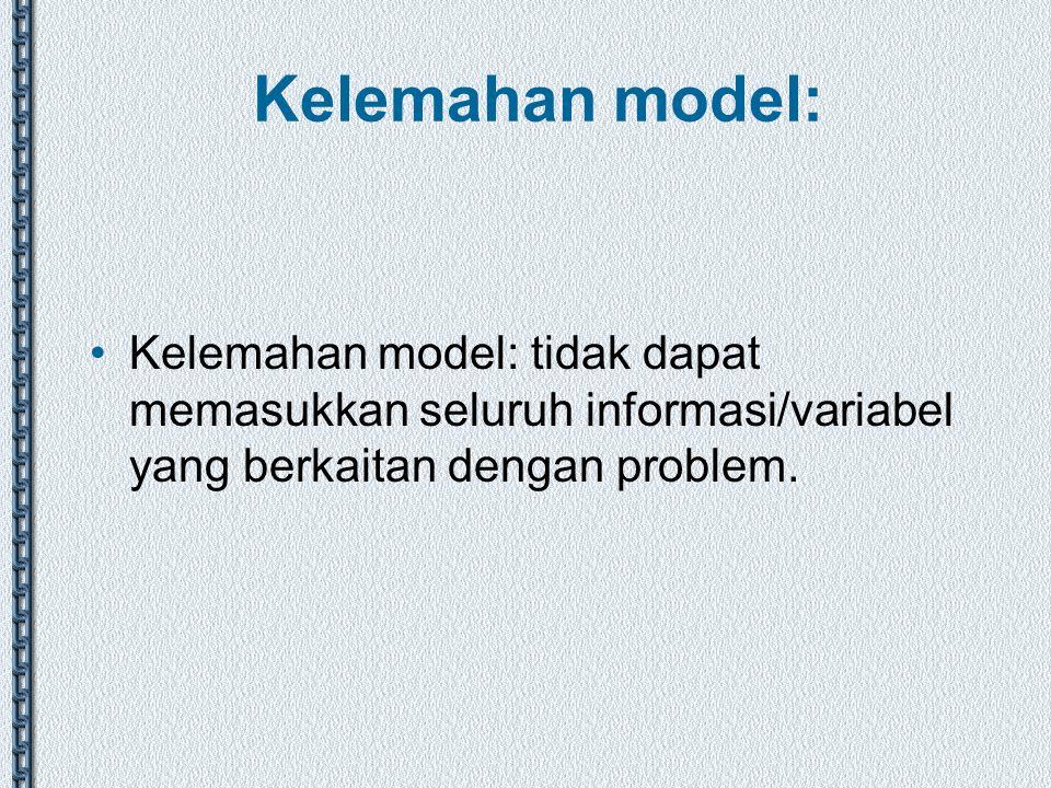 Kelemahan model: Kelemahan model: tidak dapat memasukkan seluruh informasi/variabel yang berkaitan dengan problem.