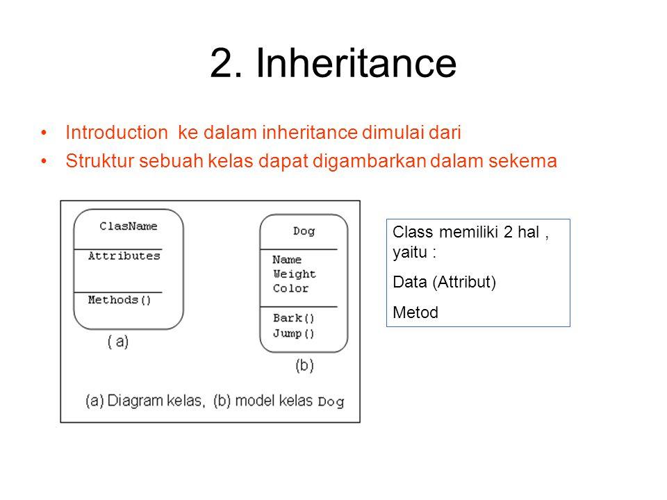 2. Inheritance Introduction ke dalam inheritance dimulai dari Struktur sebuah kelas dapat digambarkan dalam sekema Class memiliki 2 hal, yaitu : Data
