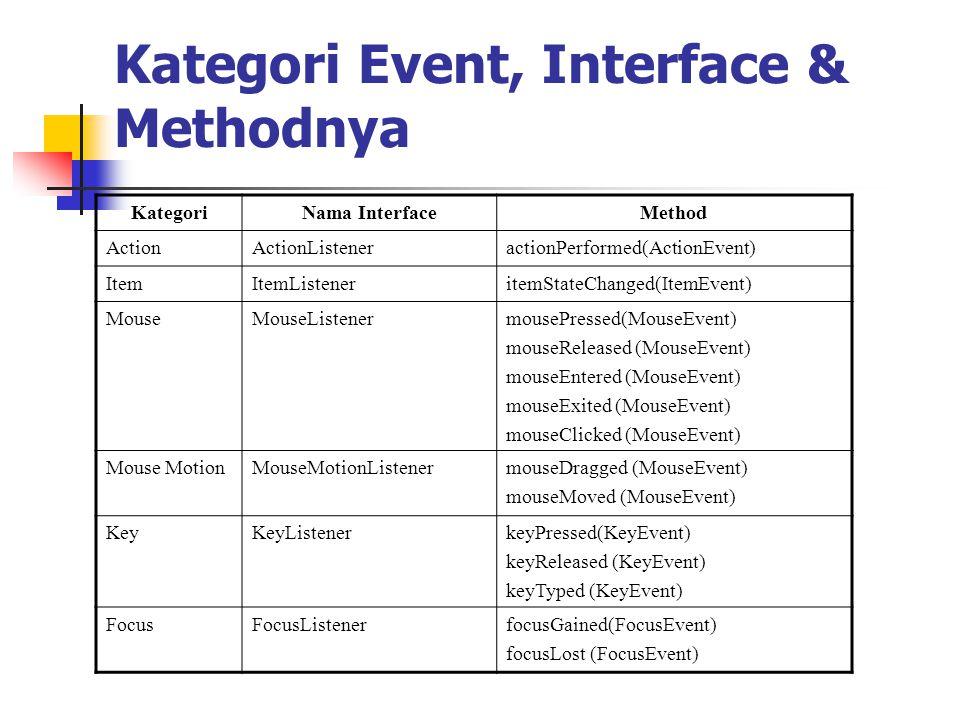 Kategori Event, Interface & Methodnya KategoriNama InterfaceMethod ActionActionListeneractionPerformed(ActionEvent) ItemItemListeneritemStateChanged(I