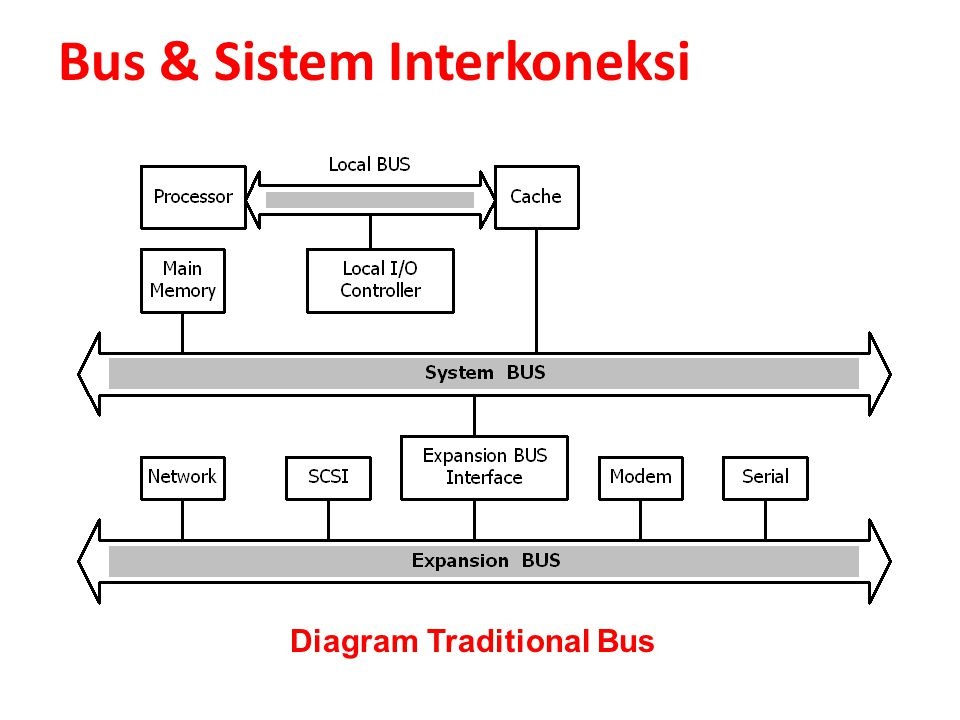 10 Bus & Sistem Interkoneksi Traditional Bus (ISA-BUS) Sifat2: 1.Peripheral High-Speed (network, SCSI, Video, Graphic) dengan Peripheral Low- Speed di