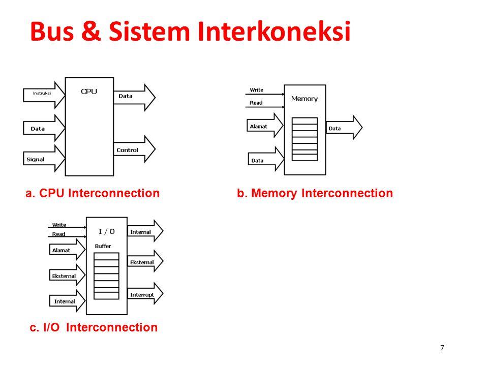 Bus & Sistem Interkoneksi 6 Sebuah komputer terdiri dari sekumpulan komponen komponen dasar seperti : CPU, memori dan I/O, yang saling berinteraksi sa