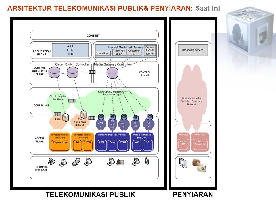 TELEKOMUNIKASI PUBLIK PENYIARAN ARSITEKTUR TELEKOMUNIKASI PUBLIK& PENYIARAN: Saat Ini