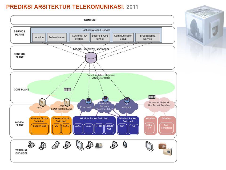 PREDIKSI ARSITEKTUR TELEKOMUNIKASI: 2011