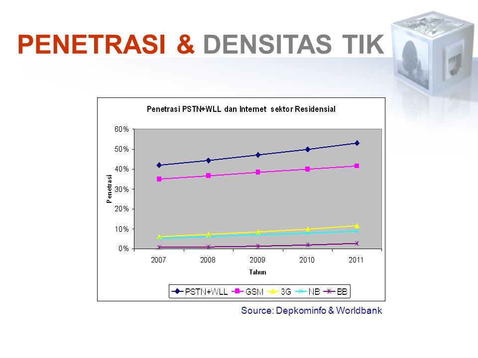 PENETRASI & DENSITAS TIK