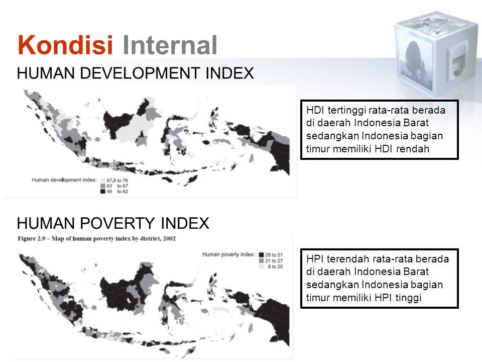 HUMAN DEVELOPMENT INDEX HUMAN POVERTY INDEX HDI tertinggi rata-rata berada di daerah Indonesia Barat sedangkan Indonesia bagian timur memiliki HDI ren