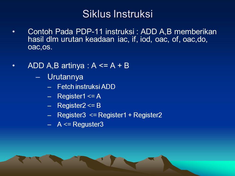 Siklus Instruksi Contoh Pada PDP-11 instruksi : ADD A,B memberikan hasil dlm urutan keadaan iac, if, iod, oac, of, oac,do, oac,os. ADD A,B artinya : A