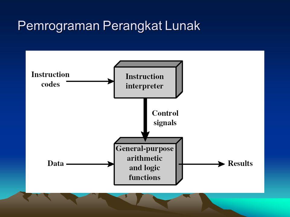Pemrograman Perangkat Lunak