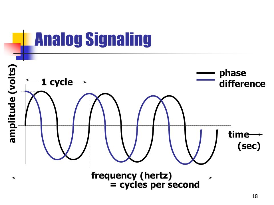 Analog Signaling 18 time (sec) amplitude (volts) 1 cycle frequency (hertz) = cycles per second phase difference