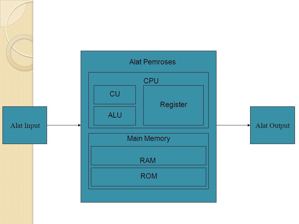 Alat InputAlat Output CU ALU Register Main Memory RAM ROM CPU Alat Pemroses