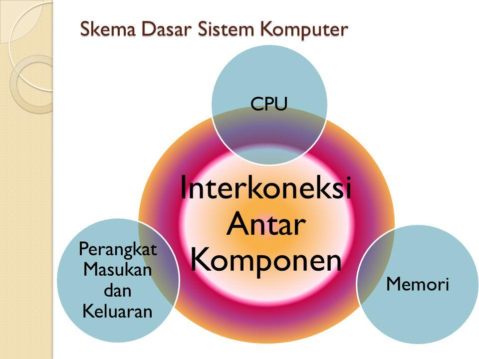Skema Dasar Sistem Komputer Interkoneksi Antar Komponen Perangkat Masukan dan Keluaran MemoriCPU