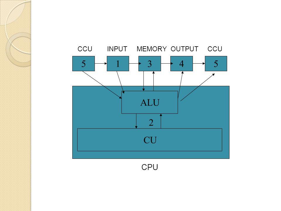 54315 2 ALU CU MEMORYOUTPUTINPUT CPU CCU
