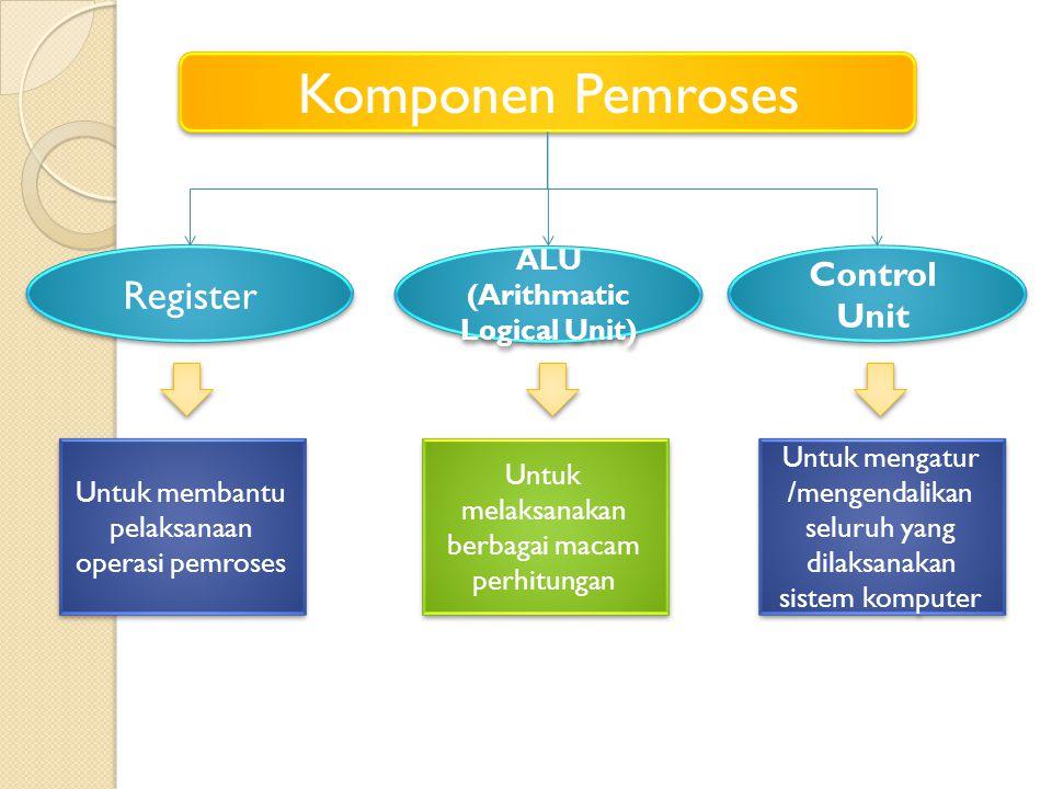 Komponen Pemroses Register ALU (Arithmatic Logical Unit) Control Unit Untuk membantu pelaksanaan operasi pemroses Untuk melaksanakan berbagai macam pe