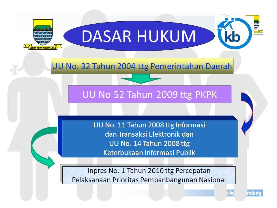 Dalam Pendataan dan Pemutakhiran Data Keluarga (http://bppkb.bandung.go.id/sitikencana ) Pemanfaatan TI