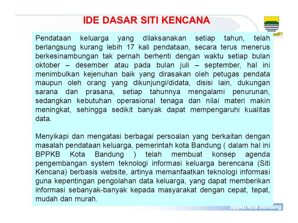 DASAR HUKUM UU No 52 Tahun 2009 ttg PKPK UU No. 32 Tahun 2004 ttg Pemerintahan Daerah UU No. 11 Tahun 2008 ttg Informasi dan Transaksi Elektronik dan