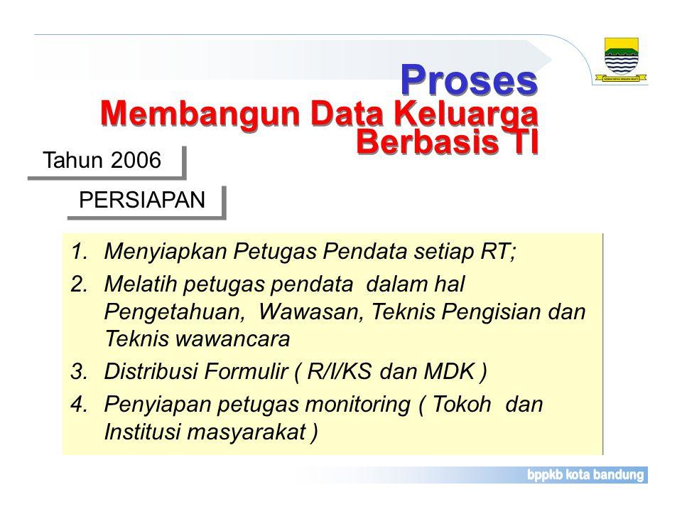 ==== Sejarah singkat membangun data keluarga berbasis website Siti Kencana Di Kota Bandung