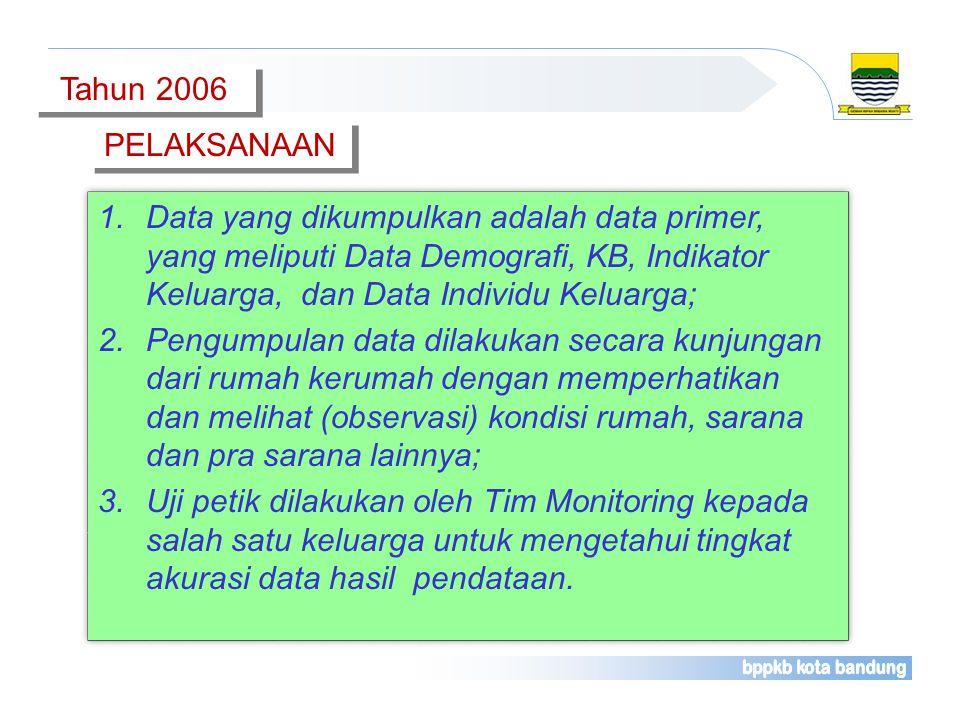 Proses Membangun Data Keluarga Berbasis TI Proses Membangun Data Keluarga Berbasis TI 1.Menyiapkan Petugas Pendata setiap RT; 2.Melatih petugas pendat