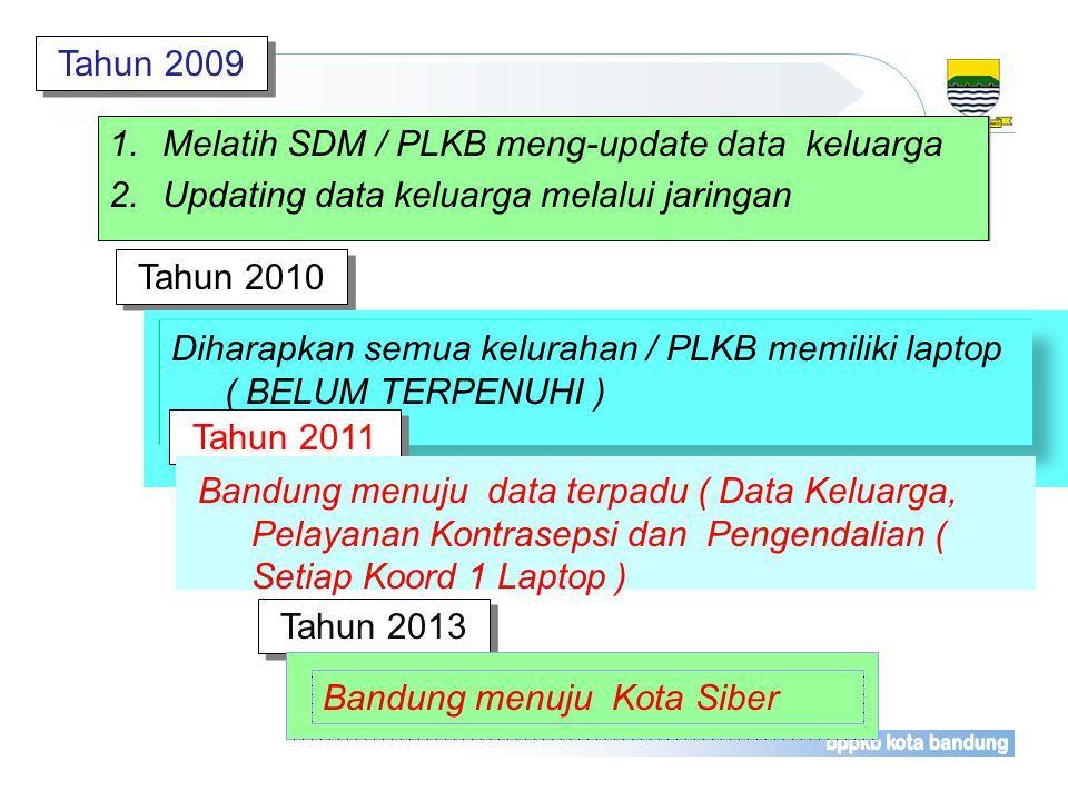 1.Pengadaan Sarana Kompuer (PC) dimasing- masing kecamatan sebanyak 30 PC; 2.Pengadaan sarana Flashdisk : 30 buah 3.Pengadaan sarana server untuk ting