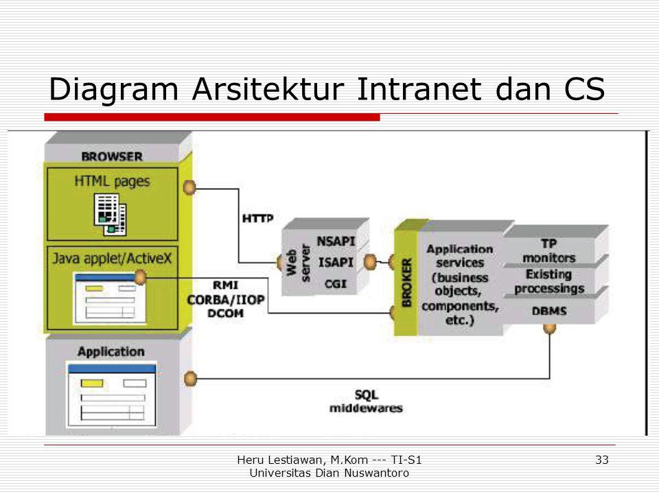 Heru Lestiawan, M.Kom --- TI-S1 Universitas Dian Nuswantoro 33 Diagram Arsitektur Intranet dan CS