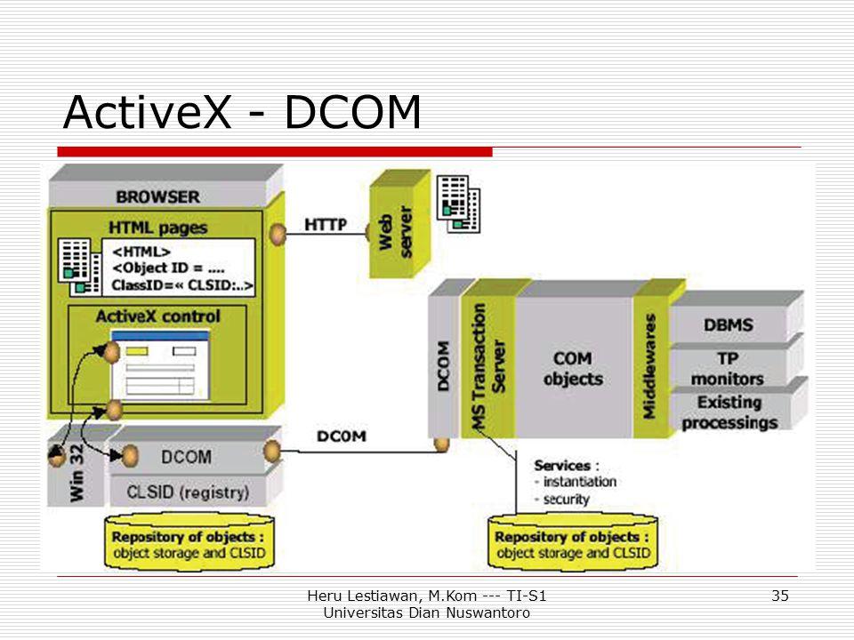 Heru Lestiawan, M.Kom --- TI-S1 Universitas Dian Nuswantoro 35 ActiveX - DCOM