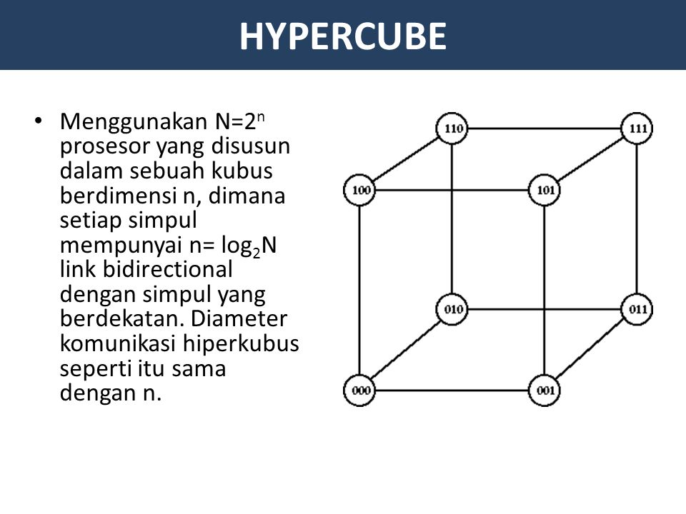 HYPERCUBE Menggunakan N=2 n prosesor yang disusun dalam sebuah kubus berdimensi n, dimana setiap simpul mempunyai n= log 2 N link bidirectional dengan