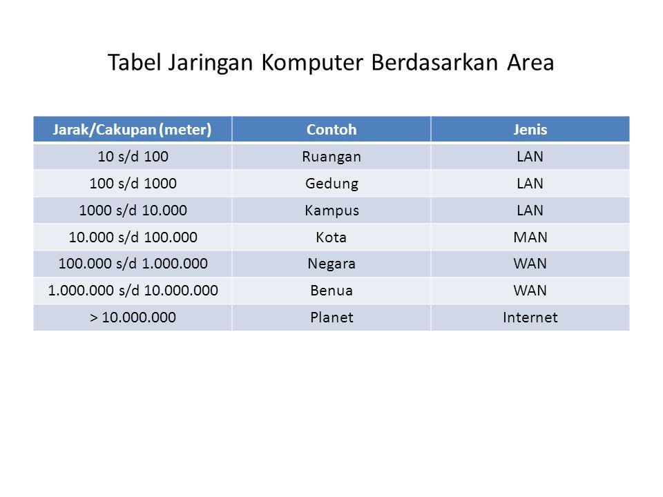 Tabel Jaringan Komputer Berdasarkan Area Jarak/Cakupan (meter)ContohJenis 10 s/d 100RuanganLAN 100 s/d 1000GedungLAN 1000 s/d 10.000KampusLAN 10.000 s/d 100.000KotaMAN 100.000 s/d 1.000.000NegaraWAN 1.000.000 s/d 10.000.000BenuaWAN > 10.000.000PlanetInternet