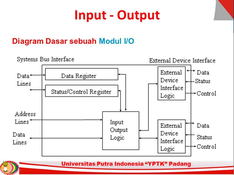 Input - Output Diagram Dasar sebuah Peripheral