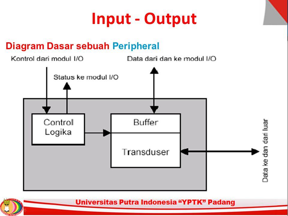 Input - Output Diagram Dasar Sebuah Peripheral 1.
