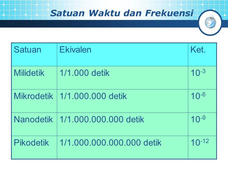 Satuan Waktu dan Frekuensi SatuanEkivalenKet. Milidetik1/1.000 detik10 -3 Mikrodetik1/1.000.000 detik10 -6 Nanodetik1/1.000.000.000 detik10 -9 Pikodet