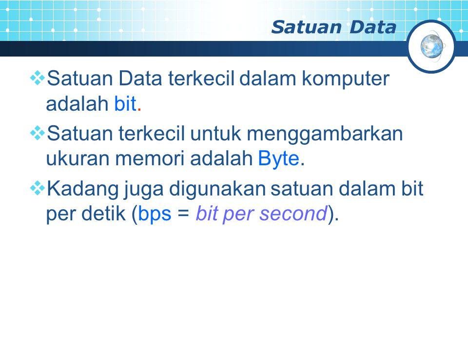 Daftar Satuan Data SatuanEkivalenKeterangan byte8 –bit2121 Kilobyte1024 byte2 10 Megabyte1024 kilobyte2 20 Gigabyte1024 megabyte2 30 Terabyte1024 gigabyte2 40 Petabyte1024 terabyte2 50