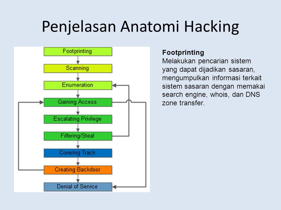 Penjelasan Anatomi Hacking Footprinting Melakukan pencarian sistem yang dapat dijadikan sasaran, mengumpulkan informasi terkait sistem sasaran dengan
