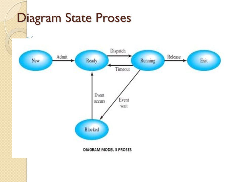 Operasi Proses 1.Penciptaan proses (create a proses) 2.