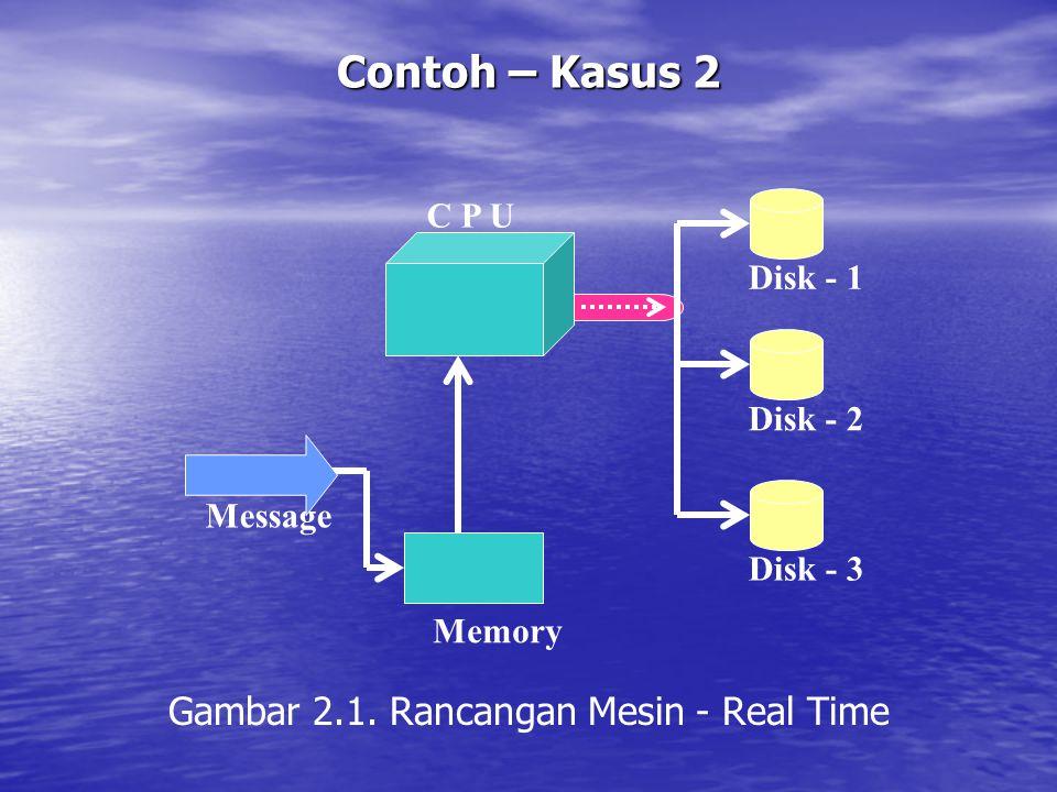 Contoh – Kasus 2 Gambar 2.1. Rancangan Mesin - Real Time Message C P U Disk - 1 Disk - 2 Disk - 3 Memory