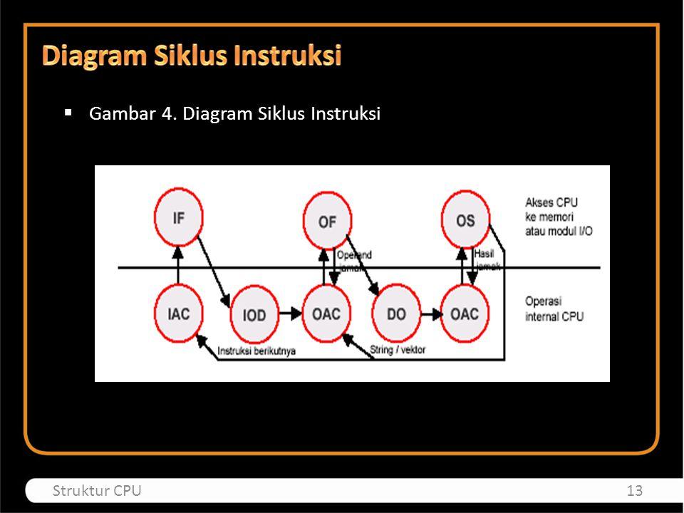  Gambar 4. Diagram Siklus Instruksi 13Struktur CPU