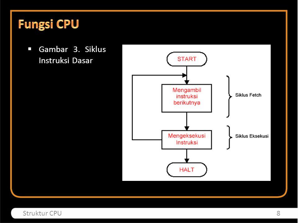  Gambar 3. Siklus Instruksi Dasar 8Struktur CPU