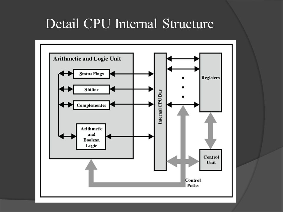 Data Flow (Interrupt)  Simple  Predictable  Current PC saved to allow resumption after interrupt  Contents of PC copied to MBR  Special memory location (e.g.