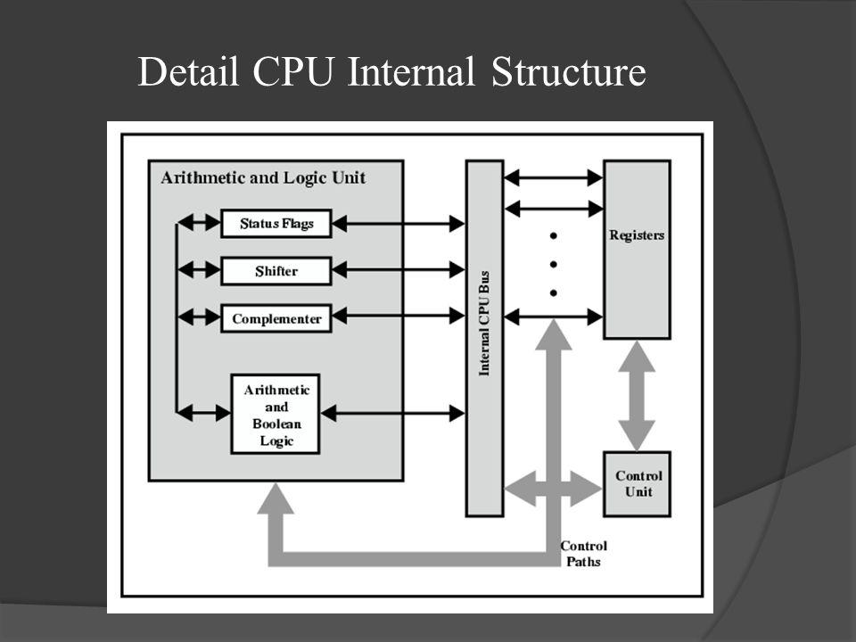 FUNGSI UTAMA CPU  Fungsi CPU : Menjalankan program – program yang disimpan dalam memori utama dengan cara mengambil instruksi – instruksi, menguji instruksi tersebut dan mengeksekusinya satu persatu sesuai alur perintah.