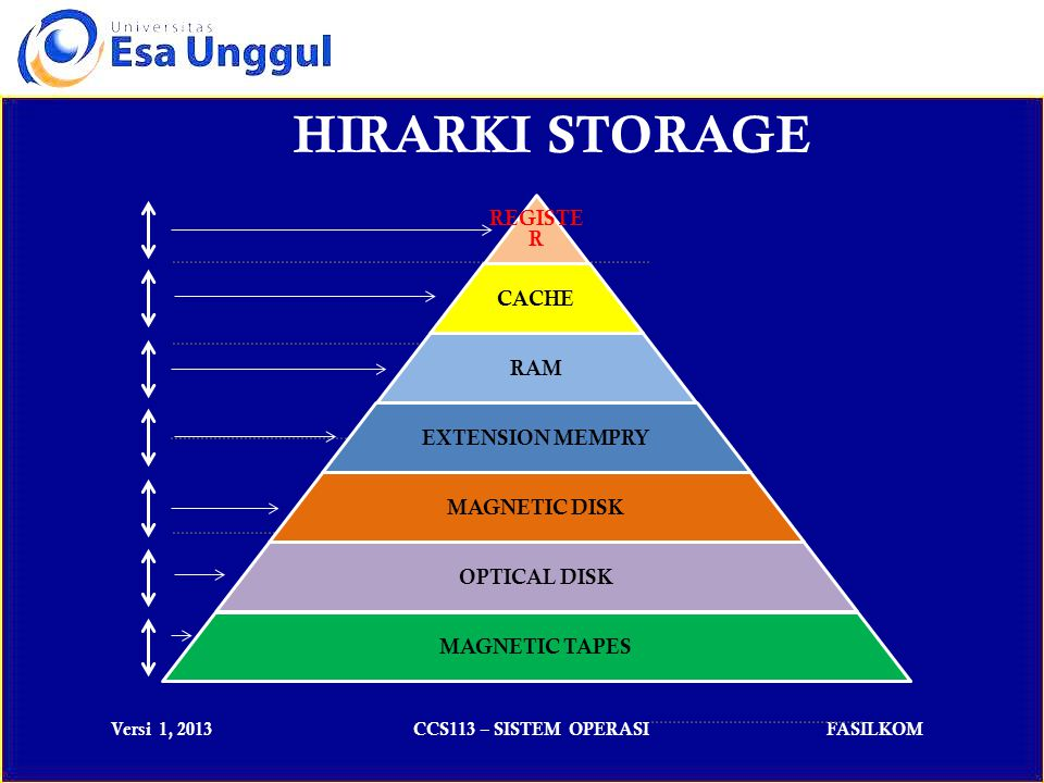 Versi 1, 2013CCS113 – SISTEM OPERASIFASILKOM HIRARKI STORAGE REGISTE R CACHE RAM EXTENSION MEMPRY MAGNETIC DISK OPTICAL DISK MAGNETIC TAPES