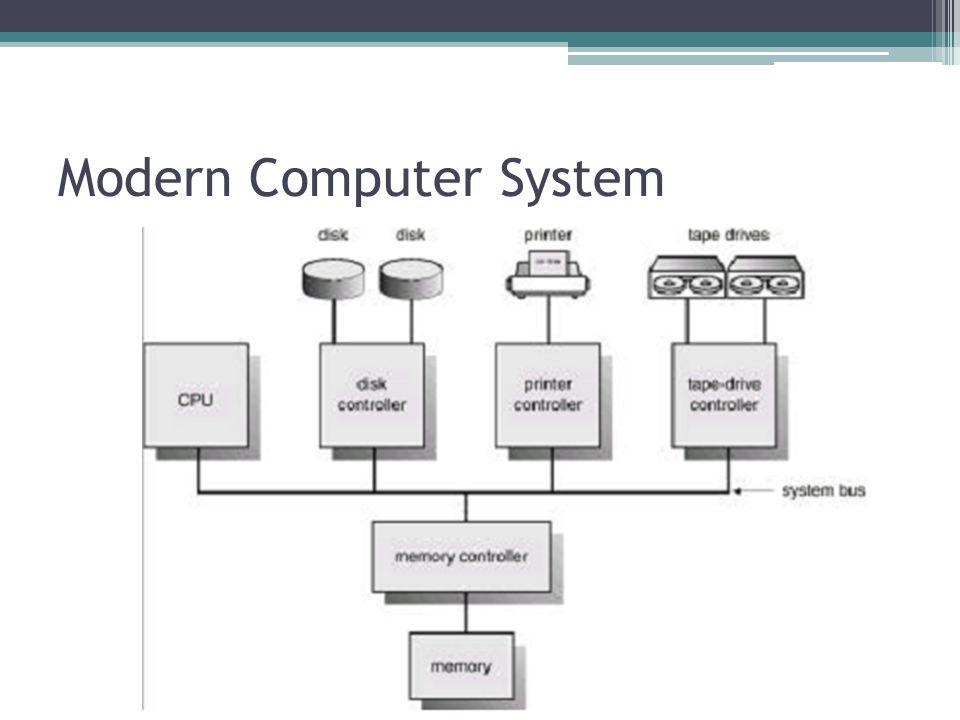 Modern Computer System