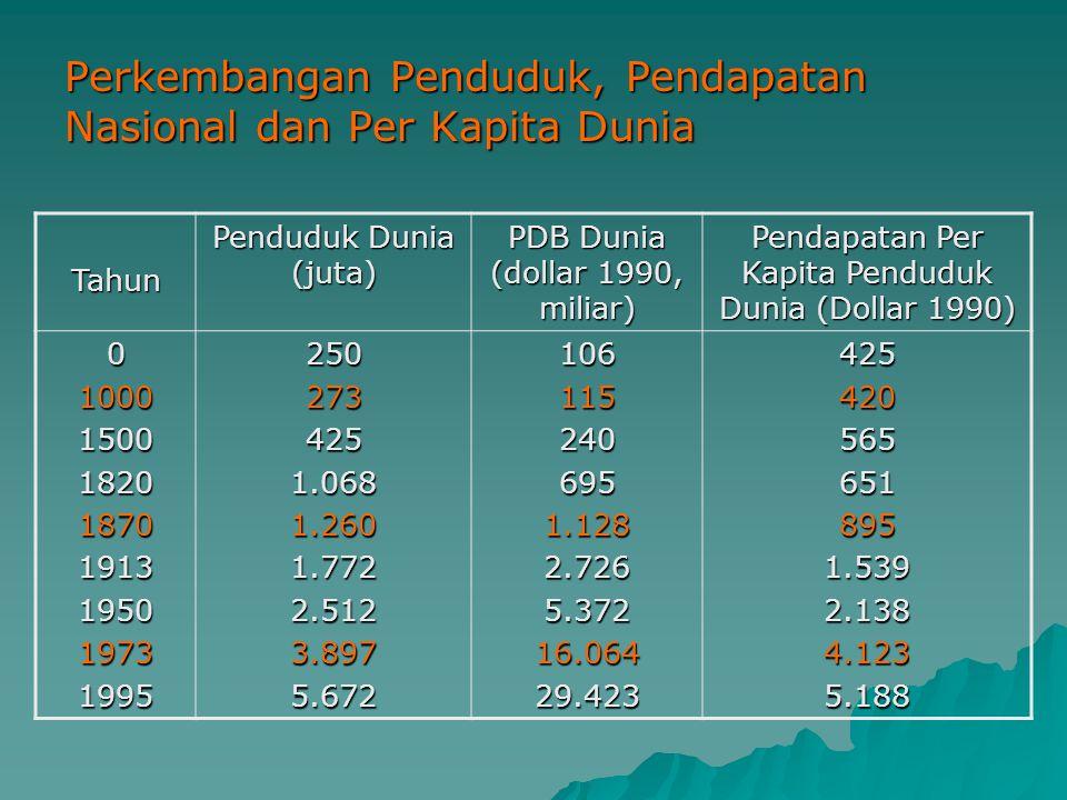Perkembangan Penduduk, Pendapatan Nasional dan Per Kapita Dunia Tahun Penduduk Dunia (juta) PDB Dunia (dollar 1990, miliar) Pendapatan Per Kapita Pend