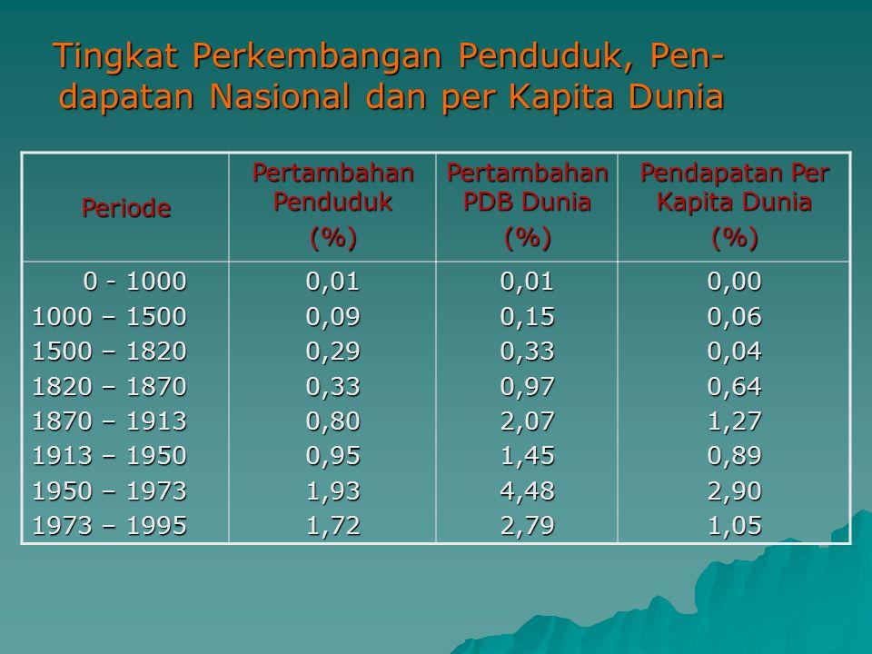 Tingkat Perkembangan Penduduk, Pen- dapatan Nasional dan per Kapita Dunia Periode Pertambahan Penduduk (%) Pertambahan PDB Dunia (%) Pendapatan Per Ka