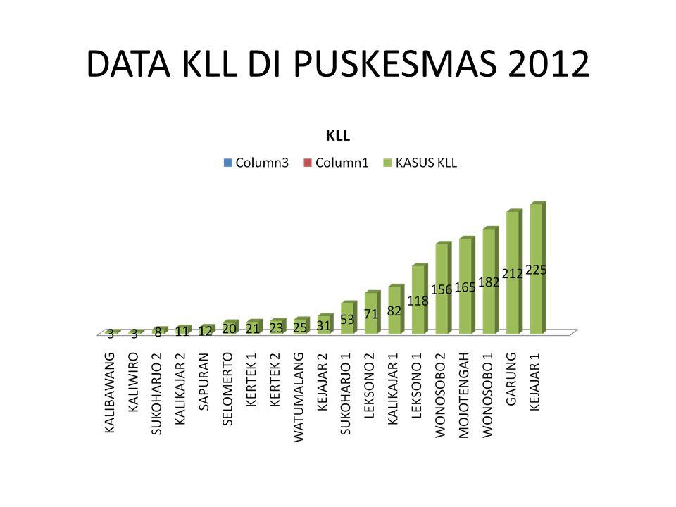 DATA KLL TAHUN 2012 ( SUMBER POLRES WSB ) NORS /KLINIKJUMLAH 1KEJADIAN KLL386 2MENINGGAL DUNIA22 3LUKA BERAT81 4LUKA RINGAN531 TOTAL