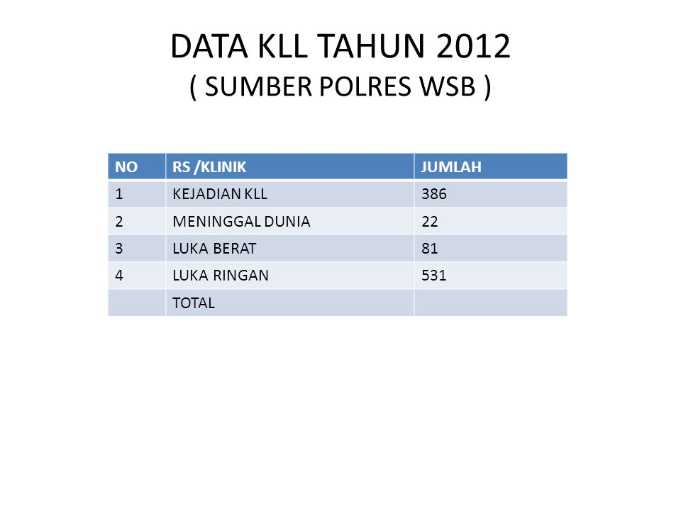 DATA PENYAKIT HIPERTENSI KABUPATEN WONOSOBO TH. 2012