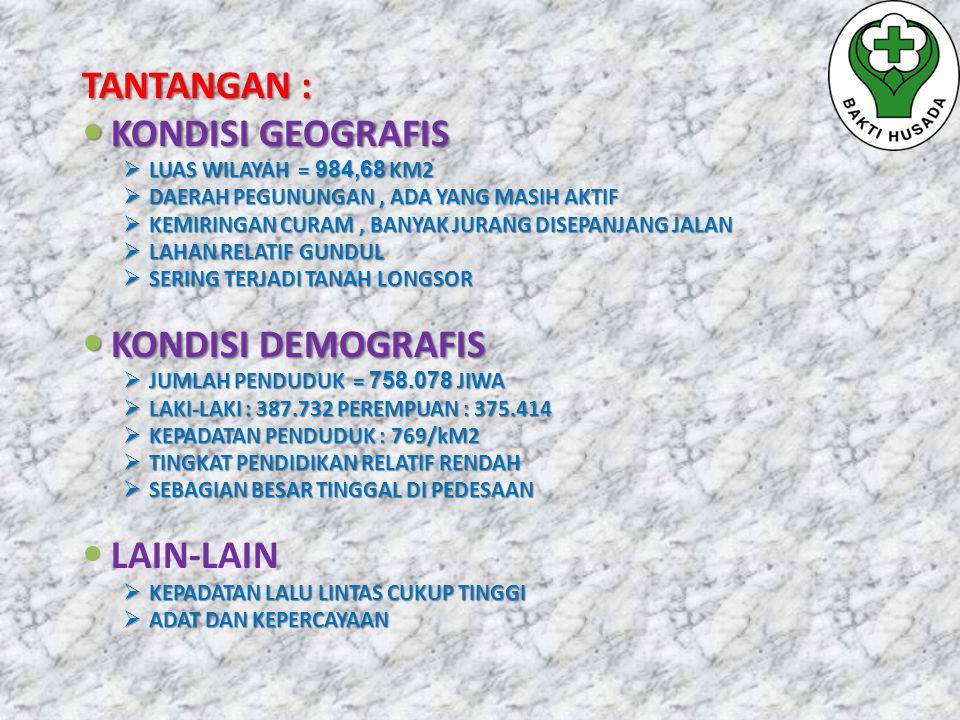 TANTANGAN : KONDISI GEOGRAFIS KONDISI GEOGRAFIS  LUAS WILAYAH = 984,68 KM2  DAERAH PEGUNUNGAN, ADA YANG MASIH AKTIF  KEMIRINGAN CURAM, BANYAK JURAN