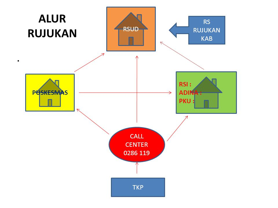 ALUR RUJUKAN. TKP CALL CENTER 0286 119 PUSKESMAS RSUD RSI : ADINA : PKU : RS RUJUKAN KAB
