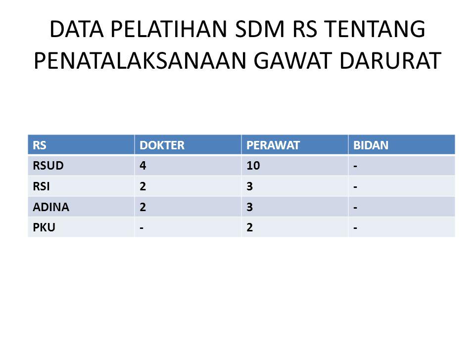 DATA PELATIHAN SDM RS TENTANG PENATALAKSANAAN GAWAT DARURAT RSDOKTERPERAWATBIDAN RSUD410- RSI23- ADINA23- PKU-2-